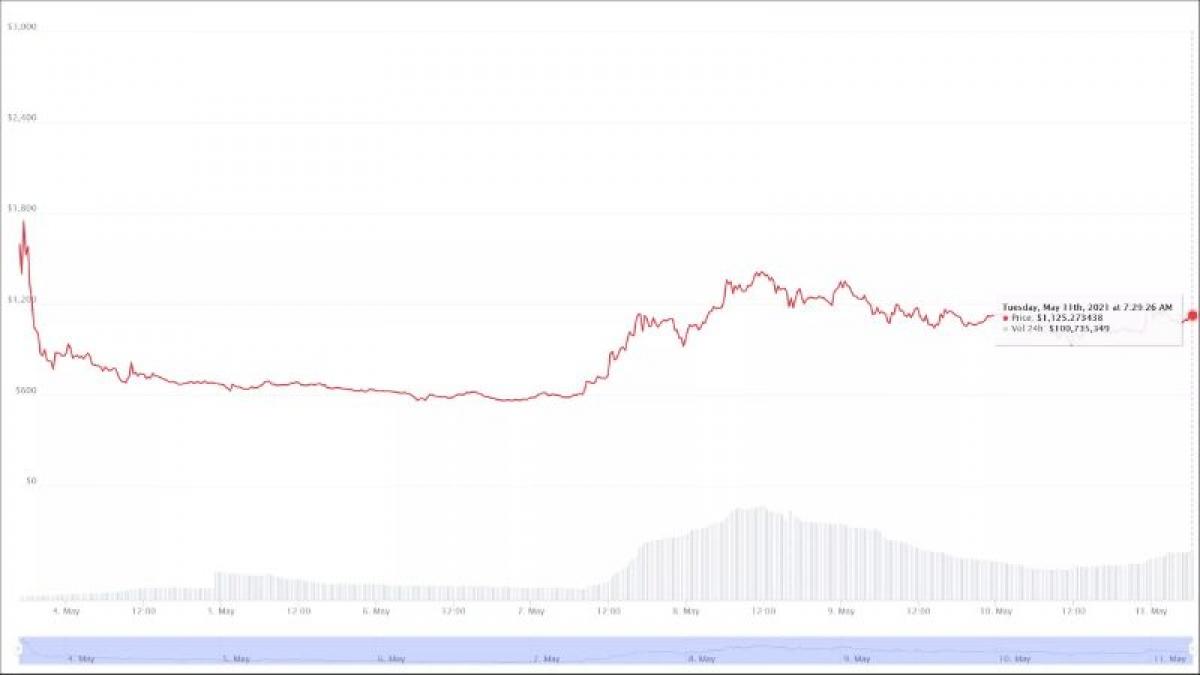 """Giá trị tiền điện tử Chia đã mất giá trị không lâu sau khi """"lên sàn""""."""