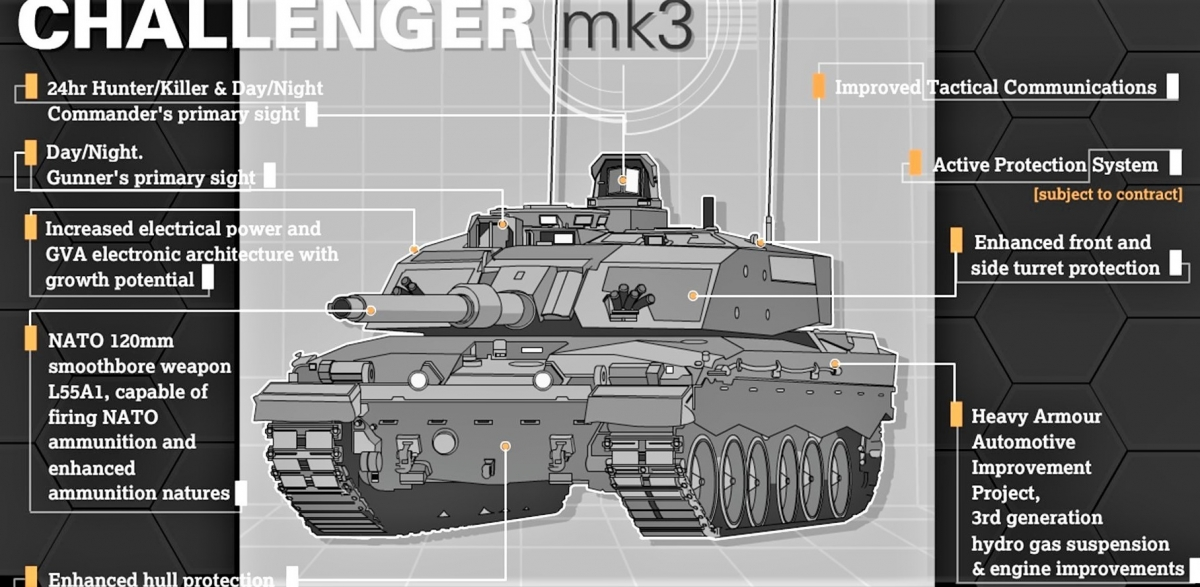 Challenger 3 được tích hợp vũ khí, vỏ giáp và các thiết bị tiên tiến nhất hiện nay; Nguồn: army.mod.uk