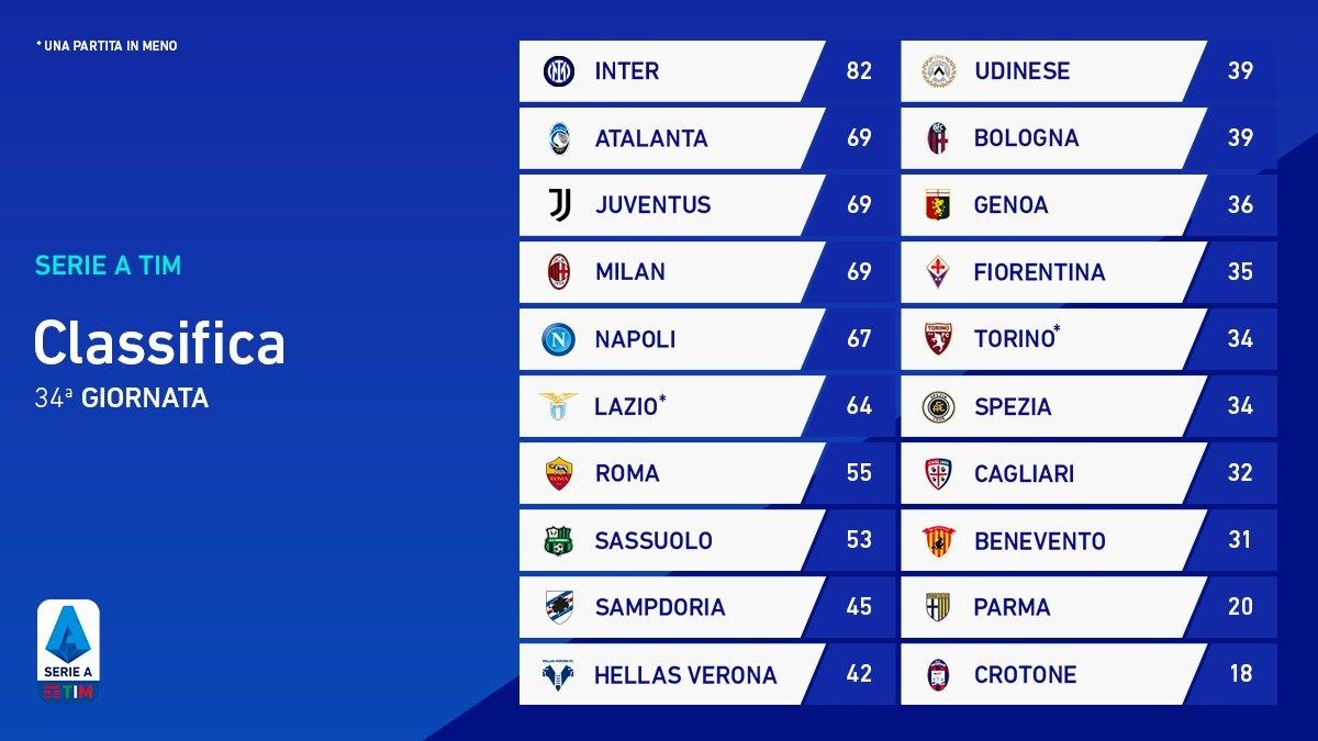 AS Roma từng 3 lần giành scudetto trong quá khứ nhưng đang đứng thứ 7 tại Serie A mùa này và gần như chắc chắn không thể tham dự đấu trường châu Âu mùa tới. (Ảnh: Serie A)