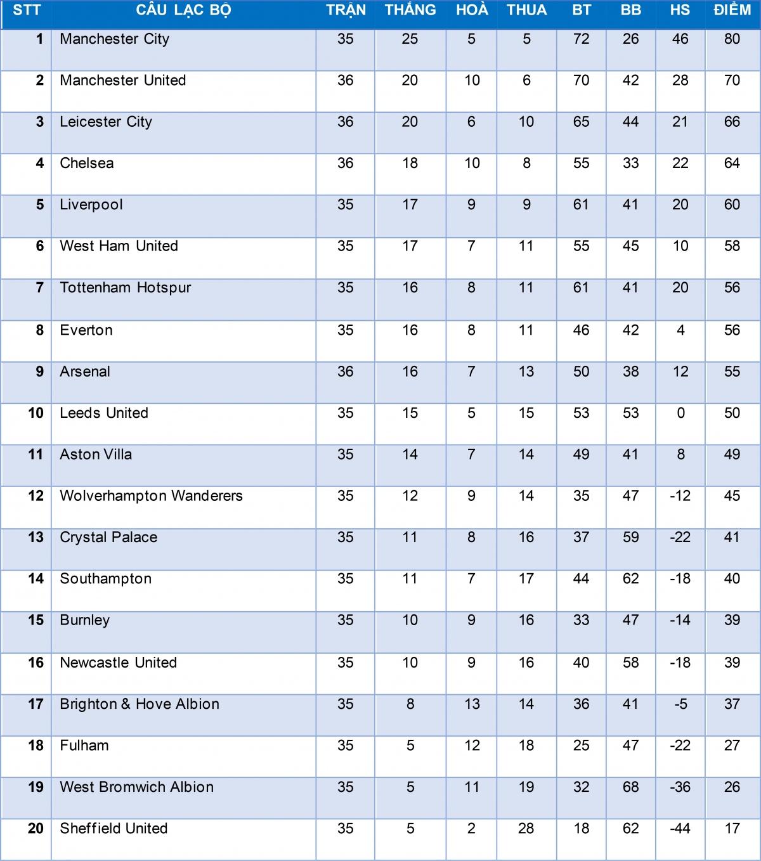 Bảng xếp hạng Ngoại hạng Anh tính đến ngày 14/5.