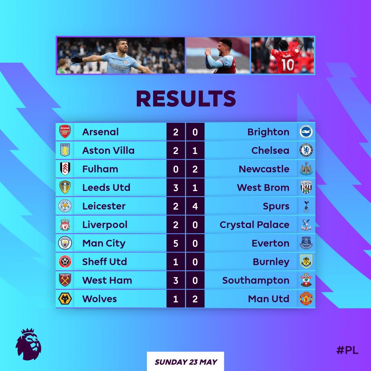 Kết quả vòng 38 Ngoại hạng Anh.