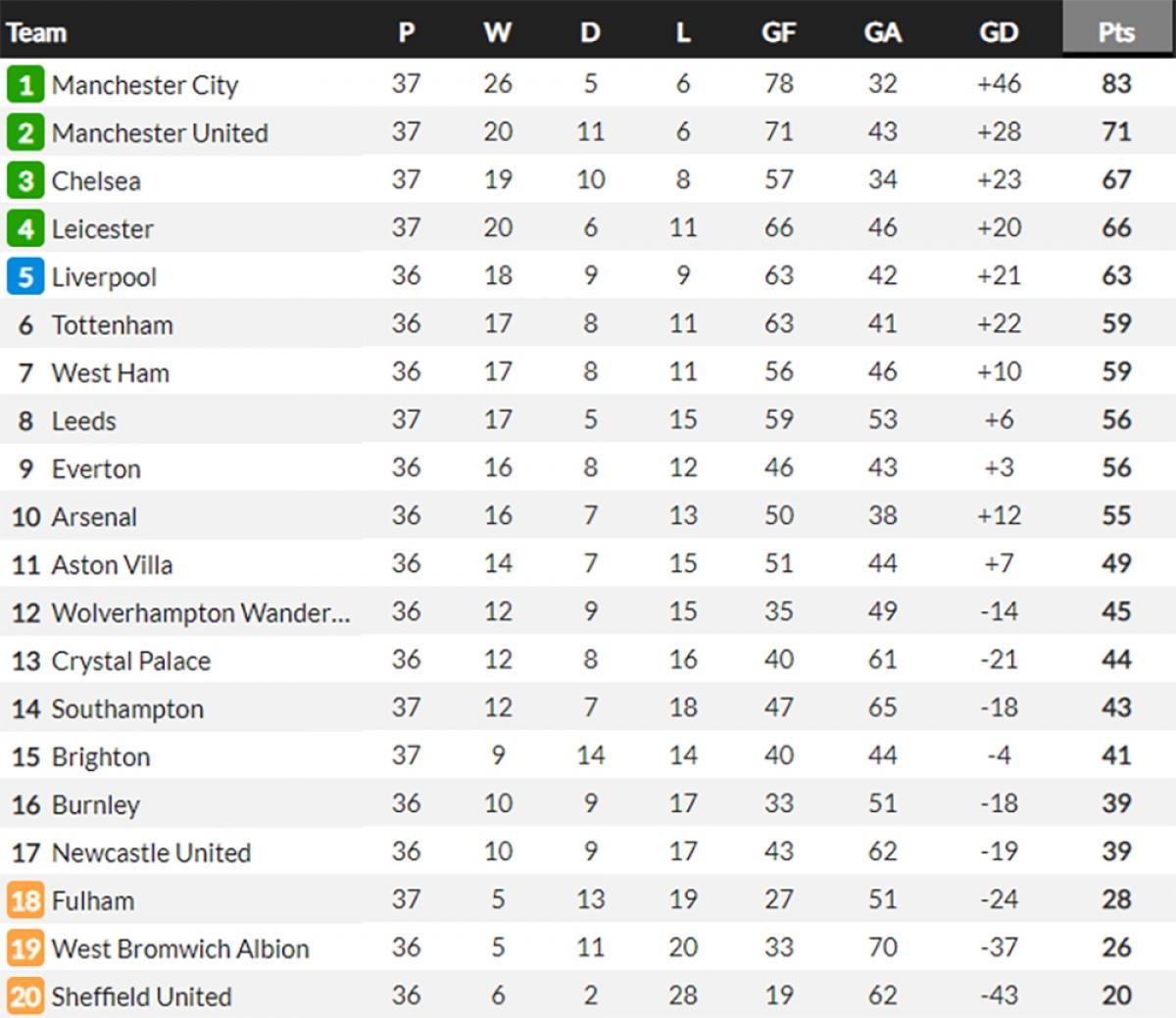 Bảng xếp hạng Ngoại hạng Anh mới nhất.