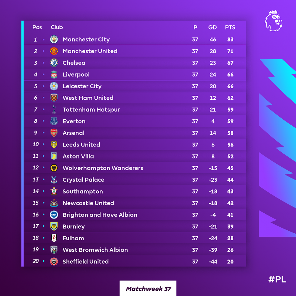 Bảng xếp hạng trước ngày hạ màn mùa giải 2020/2021. (Ảnh: Premier League)