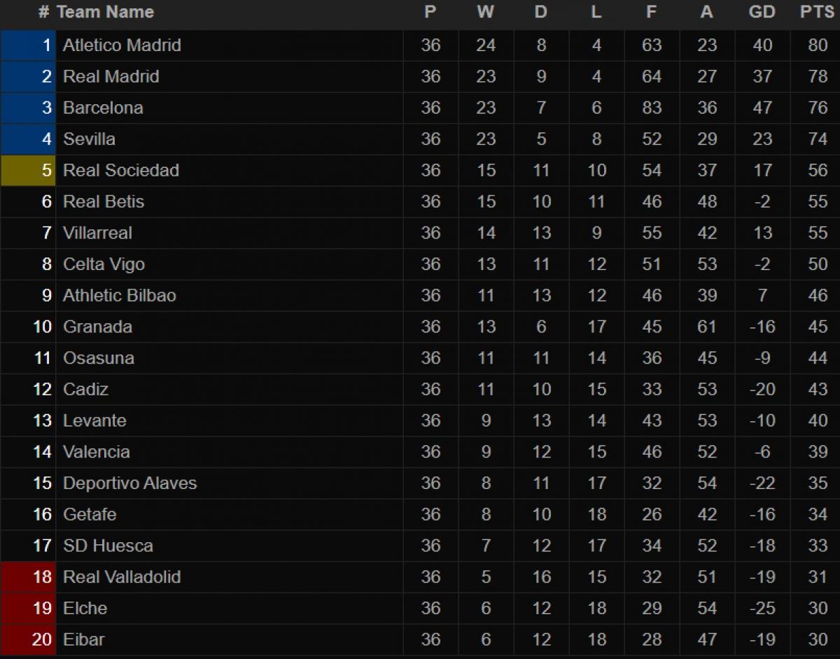 Bảng xếp hạng La Liga trước vòng 37.