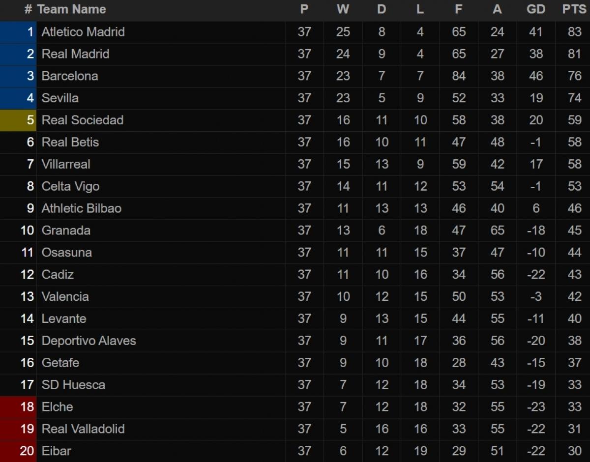 Bảng xếp hạng La Liga sau vòng 37.