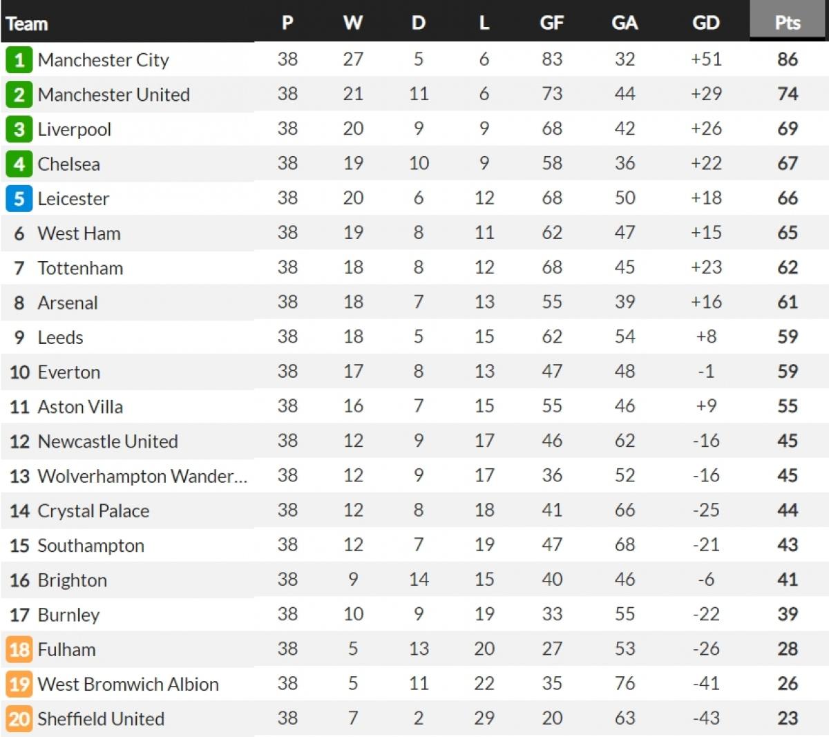 Bảng xếp hạng Premier League 2020/2021