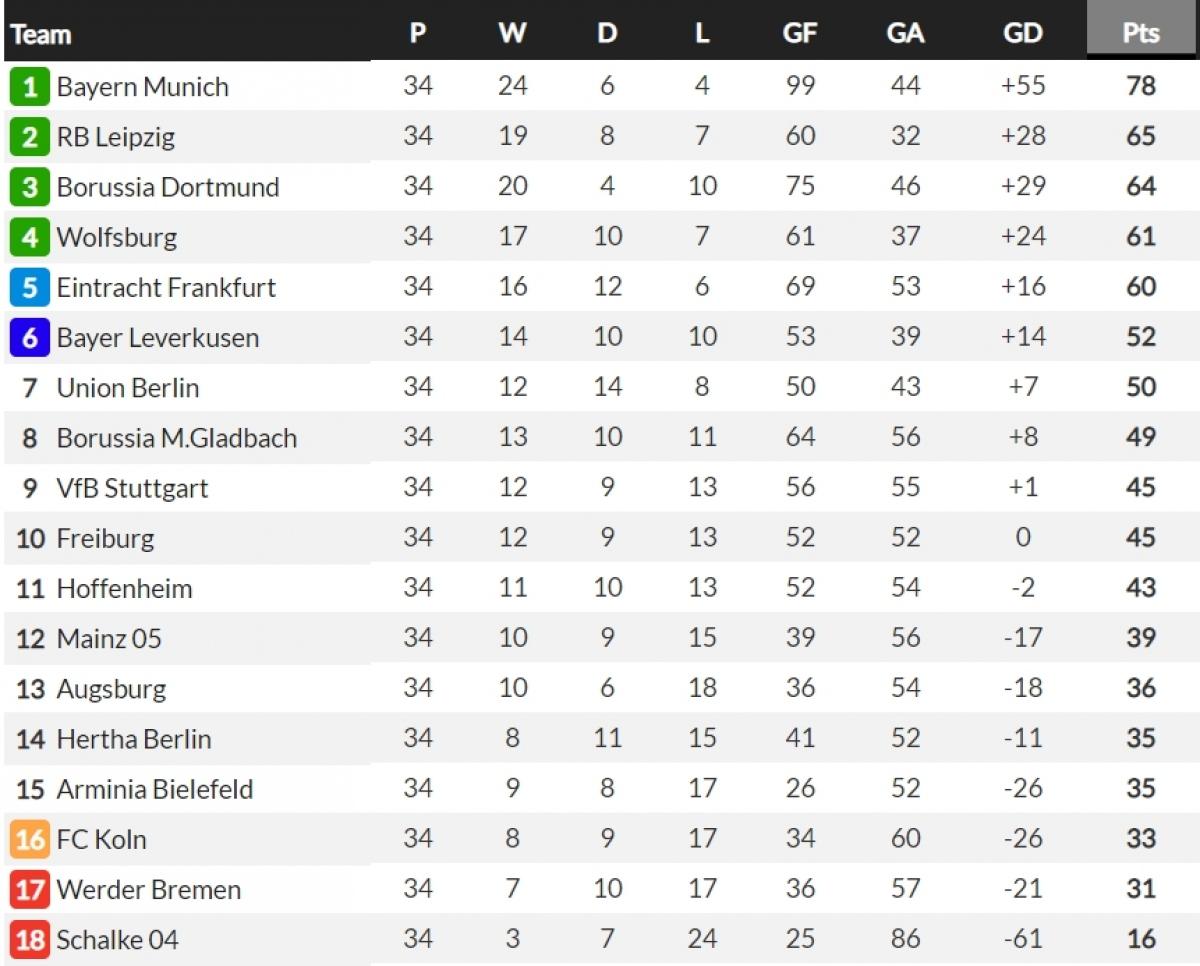 BXH chung cuộc Bundesliga 2020/2021. (Ảnh: Whoscored)