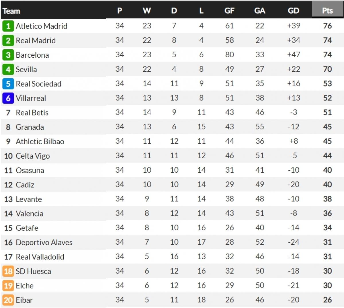 BXH La Liga trước vòng 35. (Ảnh: Whoscored)