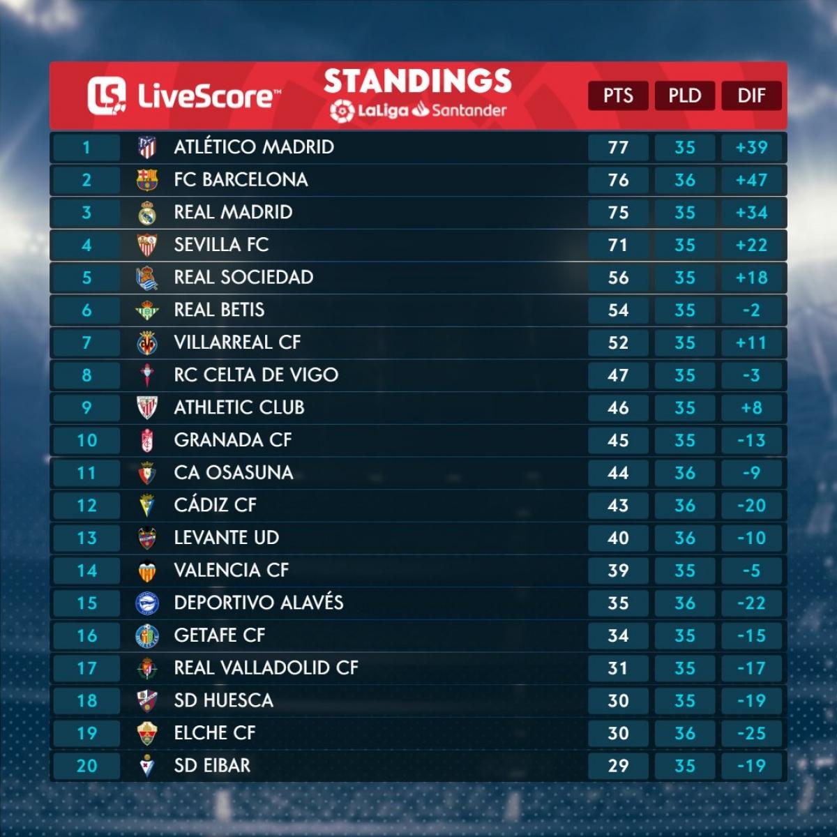 Cập nhật bảng xếp hạng. (Ảnh: La Liga)