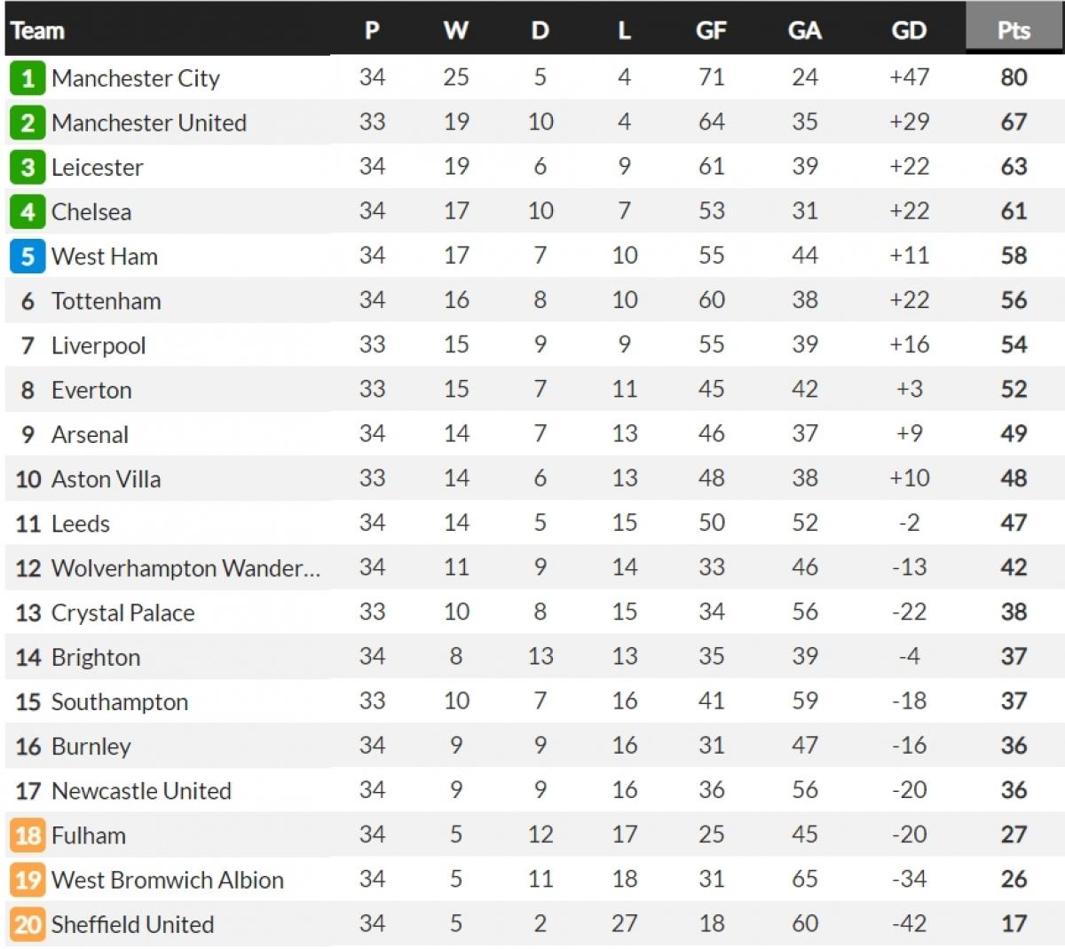 BXH Premier League trước vòng 35. (Ảnh: Whoscored)