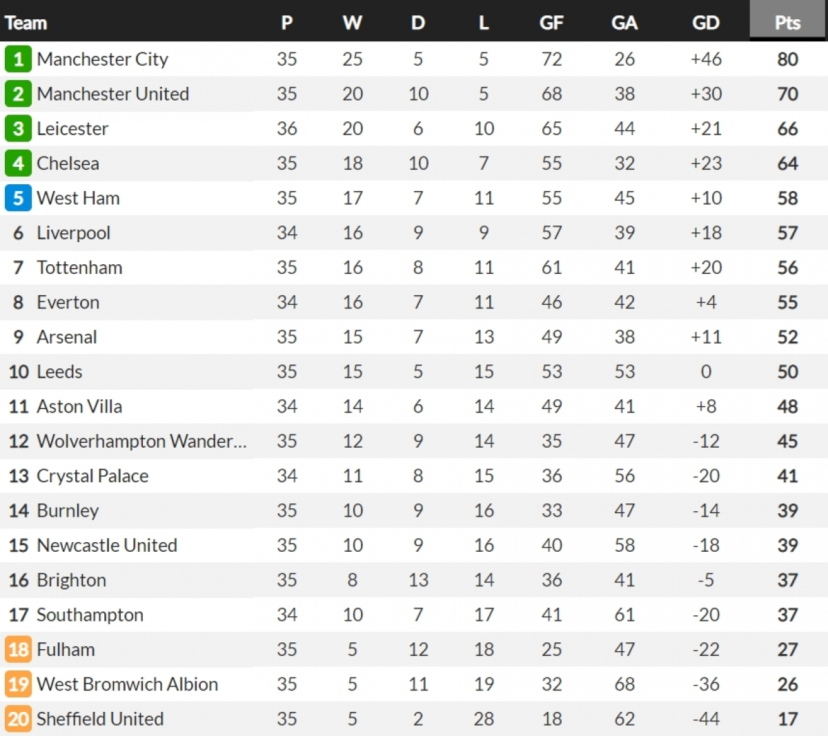 Cập nhật bảng xếp hạng Premier League. (Ảnh: Whoscored)