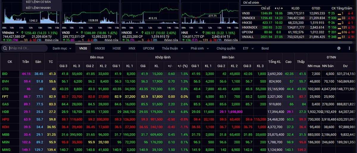 Sắc xanh bao phủ, VN-Index tăng phiên thứ 5 liên tiếp