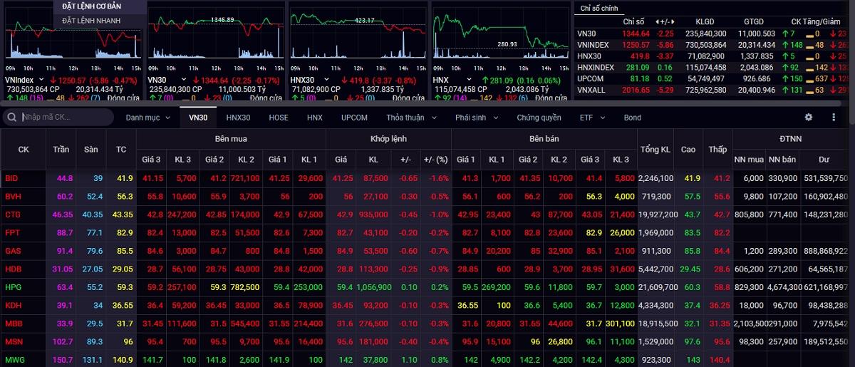 Sắc đỏ bao phủ thị trường chứng khoán