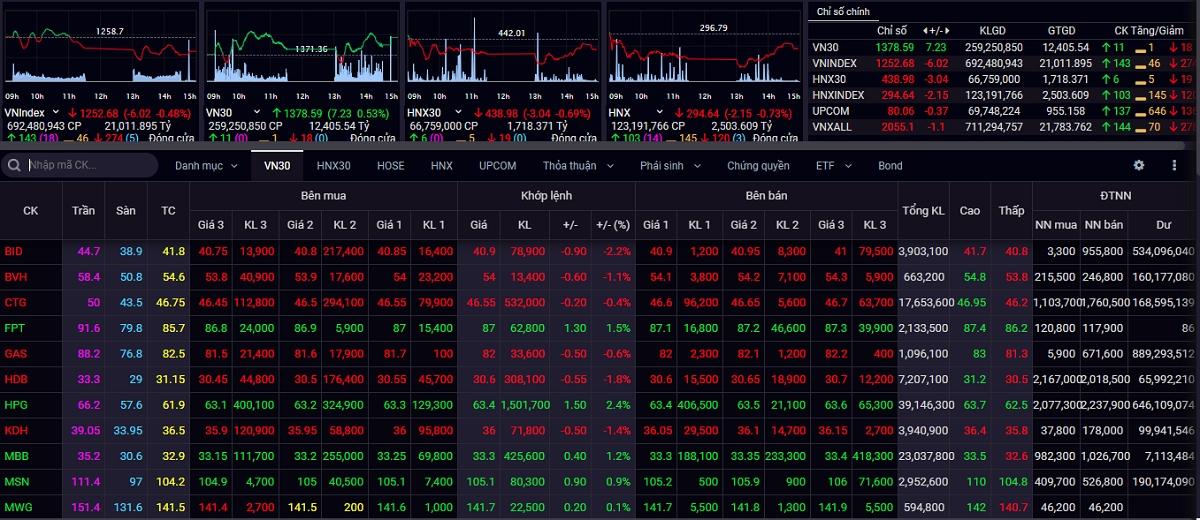 Sắc đỏ bao trùm thị trường chứng khoán