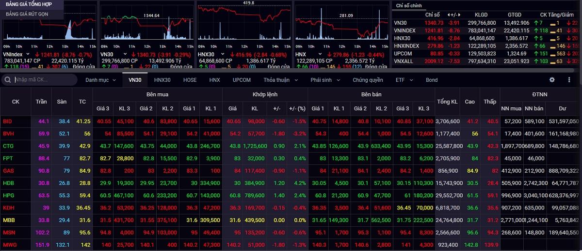 VN-Index giảm 8,76 điểm xuống 1.241,81 điểm