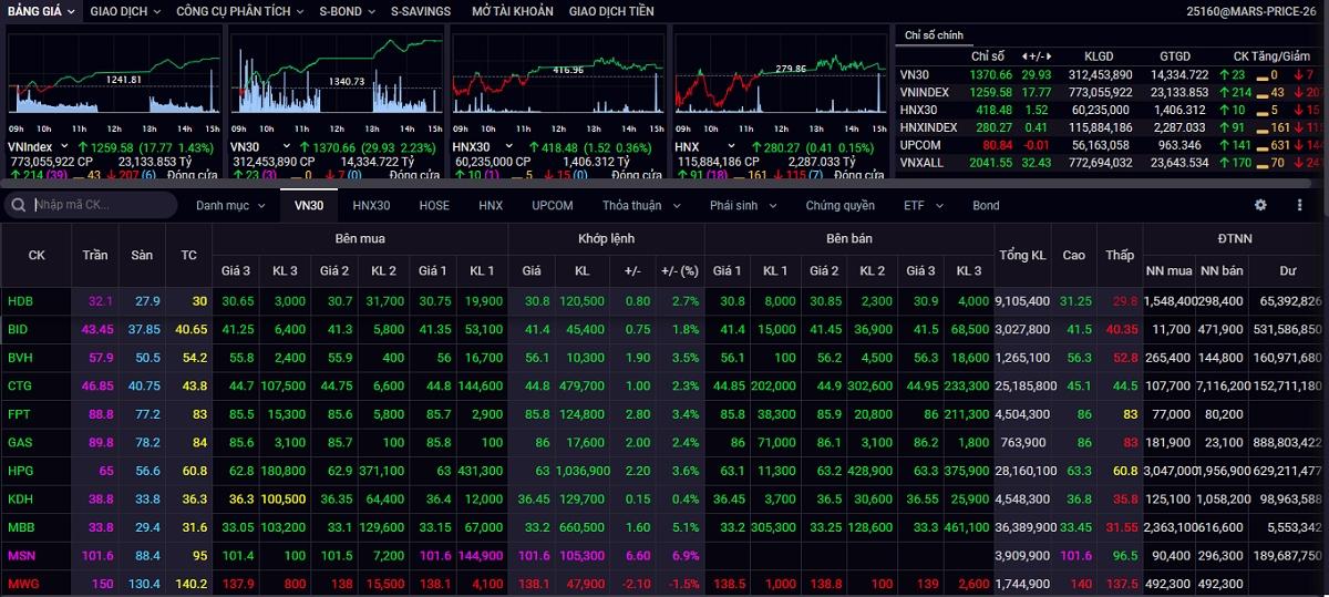 VN-Index tăng điểm mạnh với khối lượng giao dịch tăng và đạt xấp xỉ quanh mức khối lượng bình quân 20 phiên