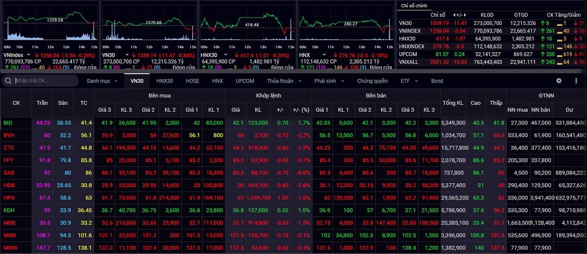 VN-Index đóng cửa phiên giao dịch ngày 11/5 trong sắc đỏ.