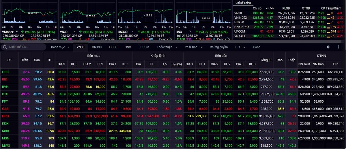 VN-Index đóng cửa phiên giao dịch cuối tuần tăng 0,35%, đạt mức 1.266,36 điểm