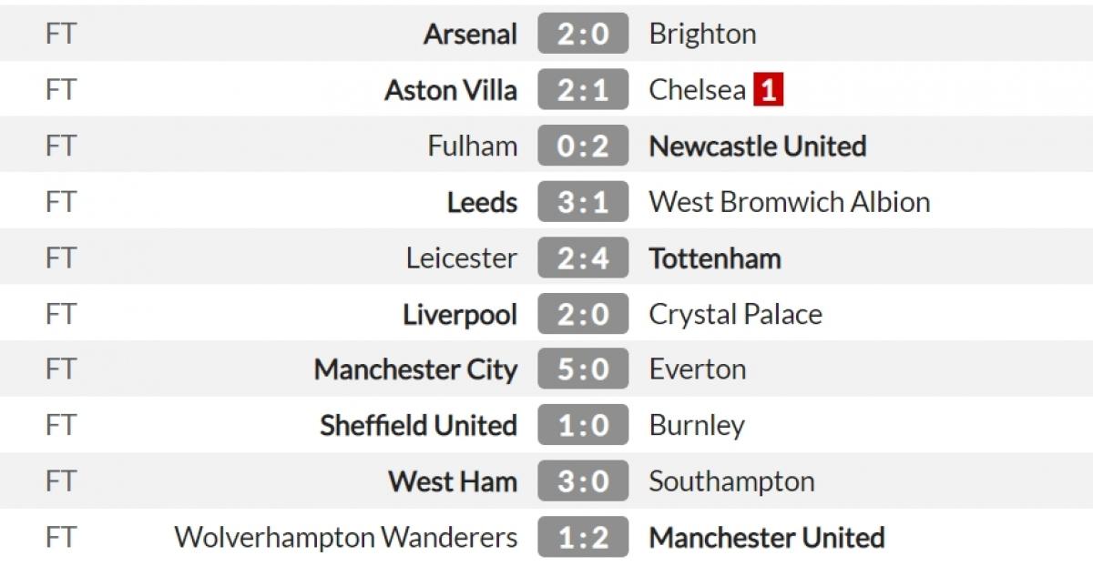 Kết quả vòng 38 Premier League 2020/2021