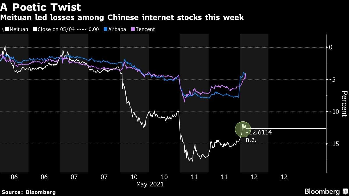 Cổ phiếu củaMeituan sụt giảm mạnh sau bài thơ mà ông chủWang Xing chia sẻ trên mạng xã hội. (Nguồn: Bloomberg)