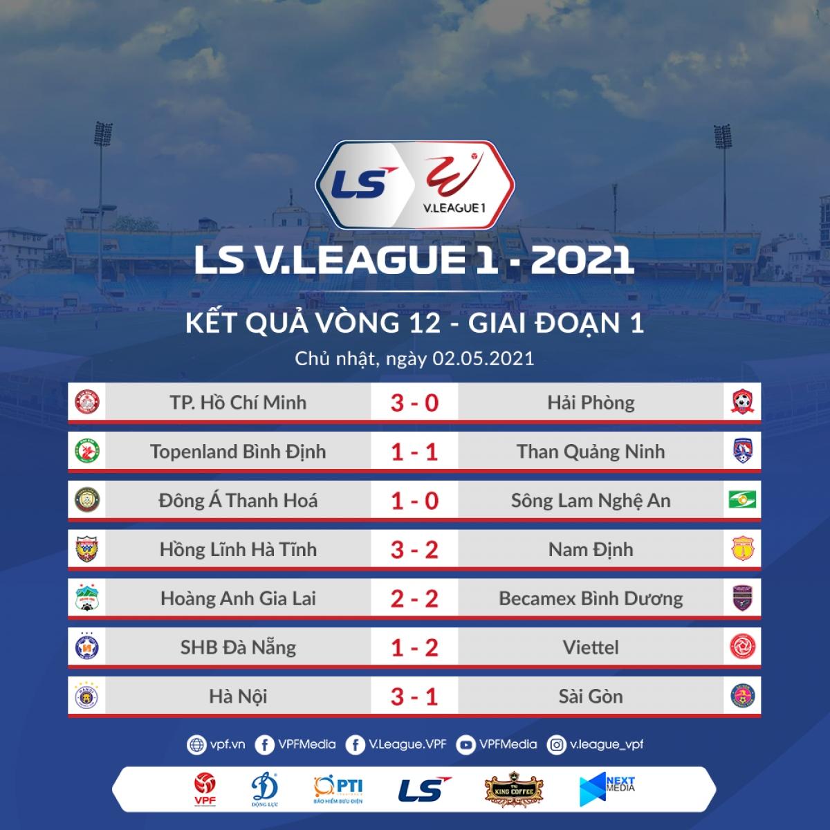 Kết quả vòng 12 V-League 2021. (Ảnh: VPF)