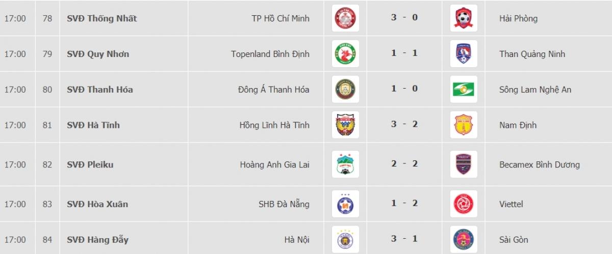 Kết quả vòng 12 V-League 2021.
