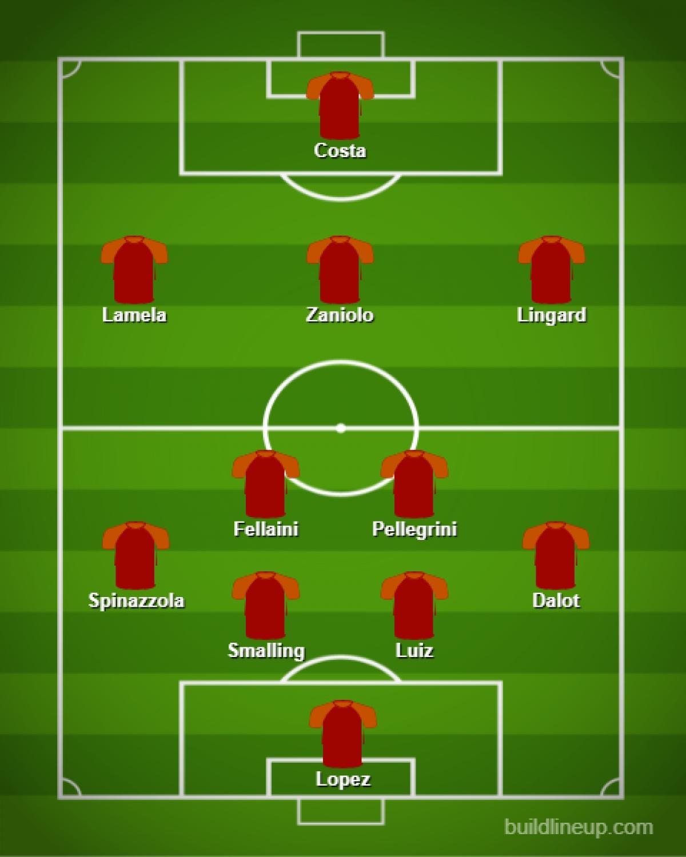 Dự đoán đội hình tối ưu của AS Roma dưới thời Jose Mourinho