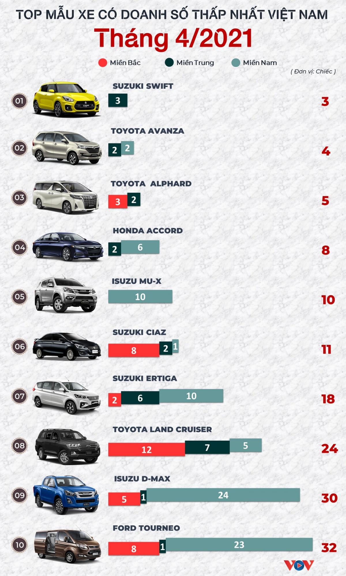 Số liệu từ Hiệp hội các nhà sản xuất ô tô Việt Nam (VAMA) và các hãng xe TC Motor, VinFast.