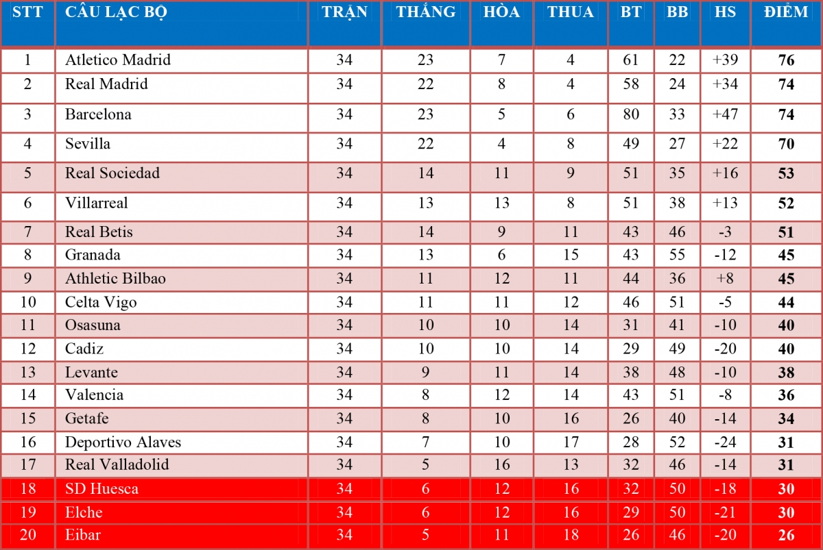 Bảng xếp hạng La Liga 2020/2021.