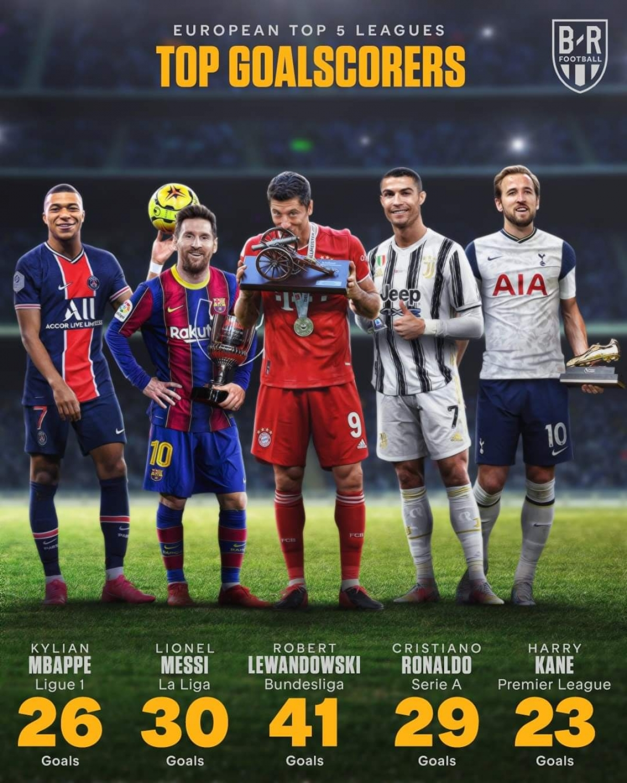 Điểm danh 5 tiền đạo xuất sắc nhất châu Âu 2020/2021 - Ảnh 6.