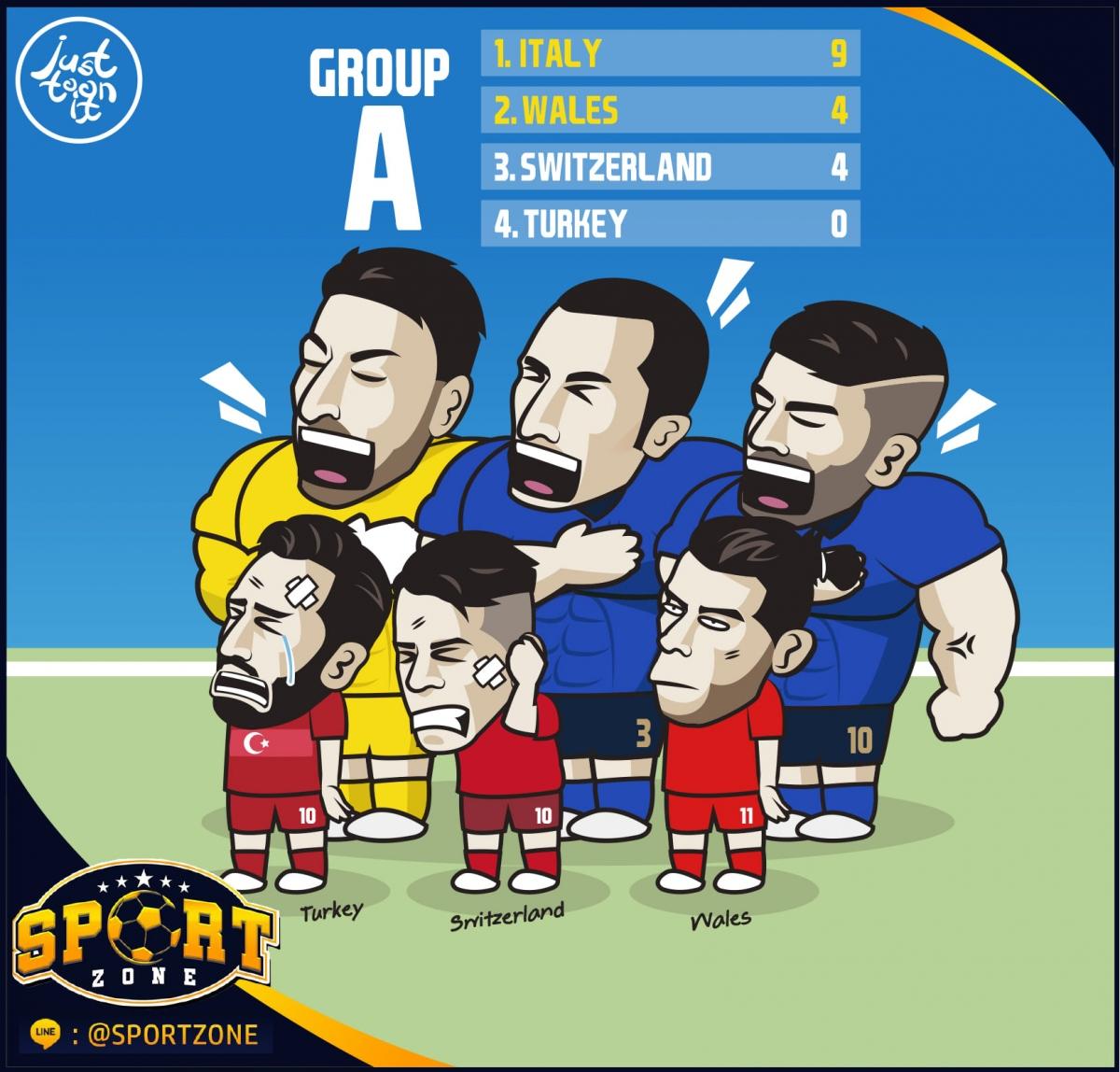 BXH chung cuộc bảng A - EURO 2021. (Ảnh: SportZone).