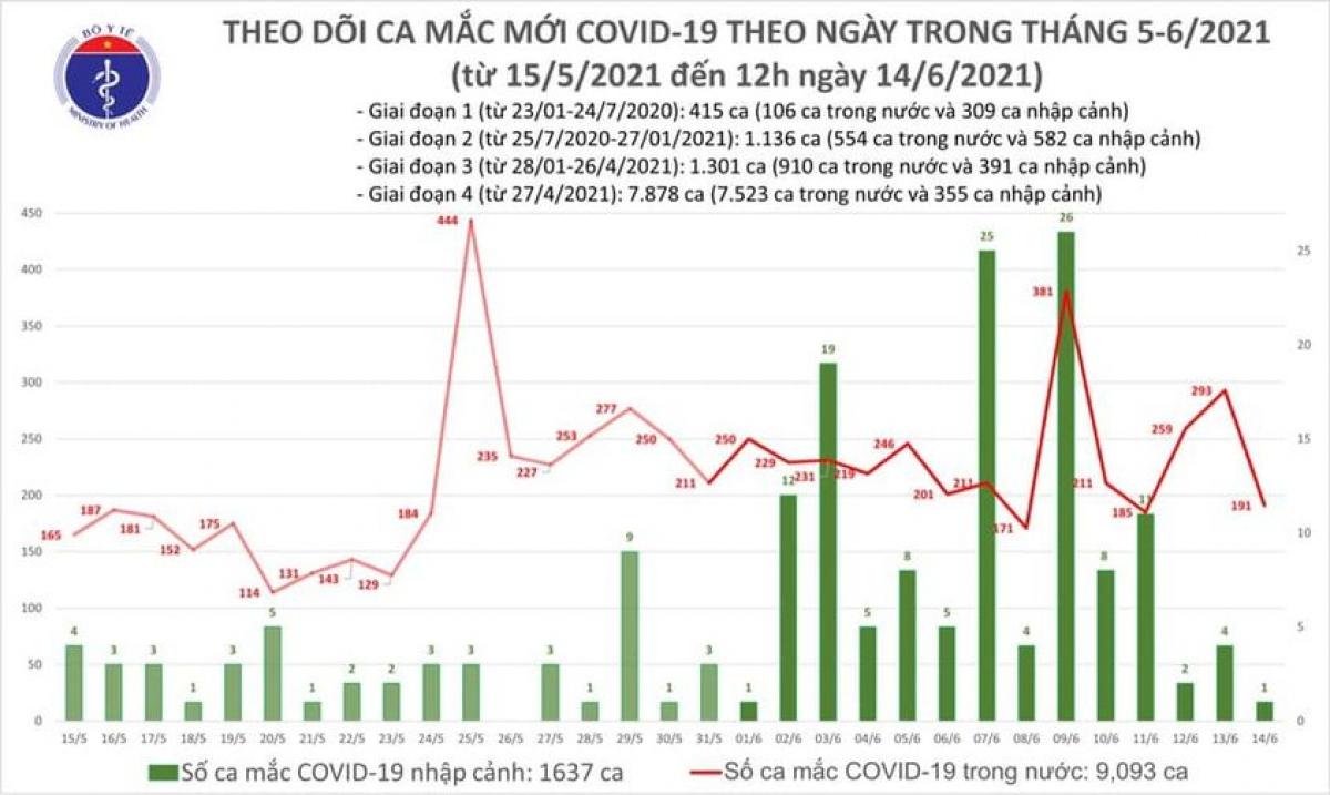 Trưa 14/6, Việt Nam có 100 ca mắc COVID-19 mới, Bắc Giang có 69 ca - ảnh 1