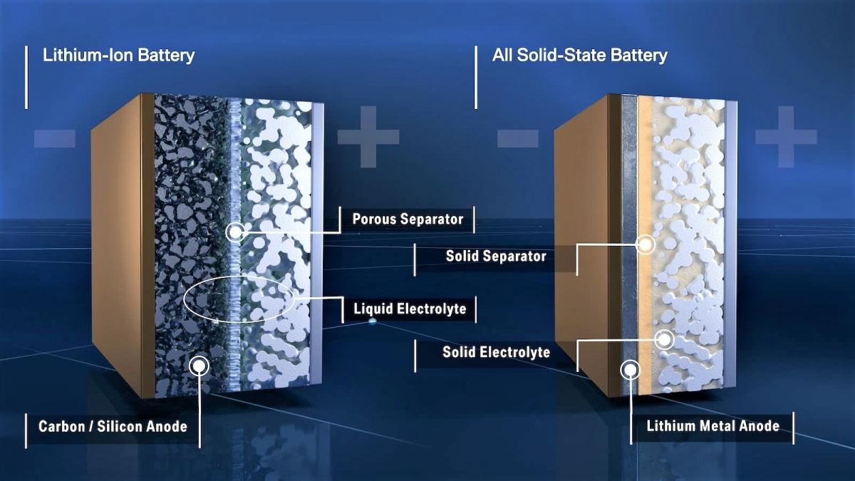 Để điều chỉnh dòng điện, pin lithium-ion sử dụng chất điện phân lỏng, còn pin thể rắn sử dụng chất điện phân rắn; Nguồn: cleantechnica.com.