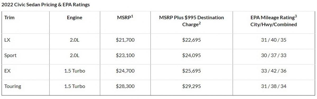 Bảng giá chính thức của Honda Civic thế hệ mới tại Mỹ.