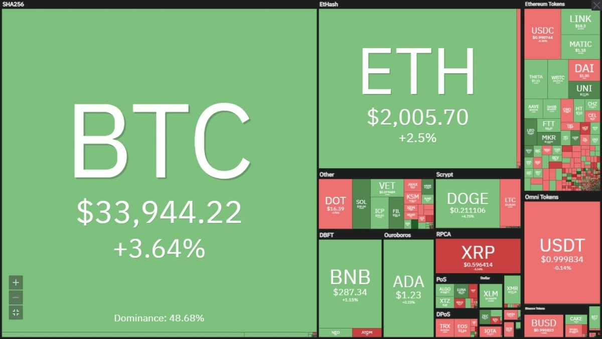 Bitcoin đã hồi phục trở lại nhưng vẫn đang trong vùng giá không an toàn.