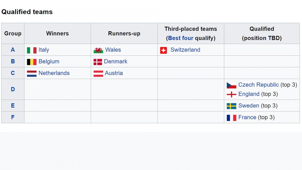 Những đội bóng giành vé vào vòng 1/8 EURO 2021.
