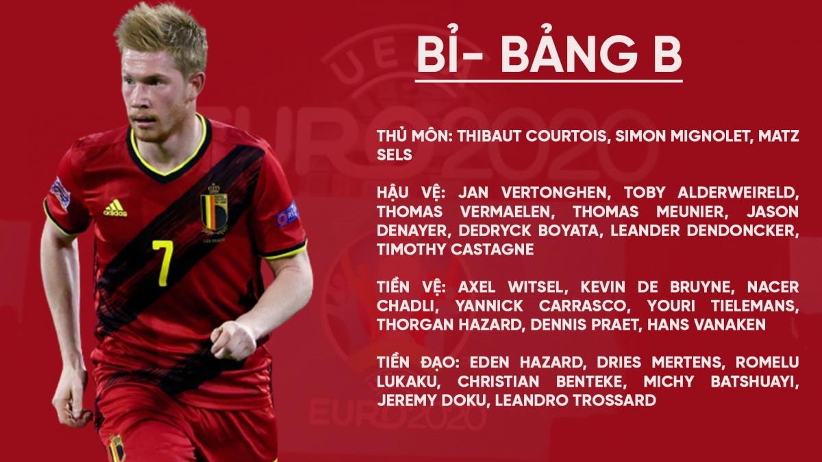 Danh sách ĐT Bỉ ở EURO 2021.