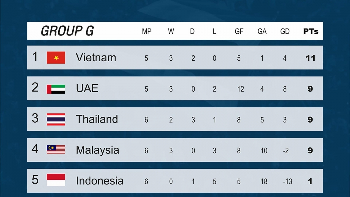 Vietnam stay attop position in World Cup qualifying group.