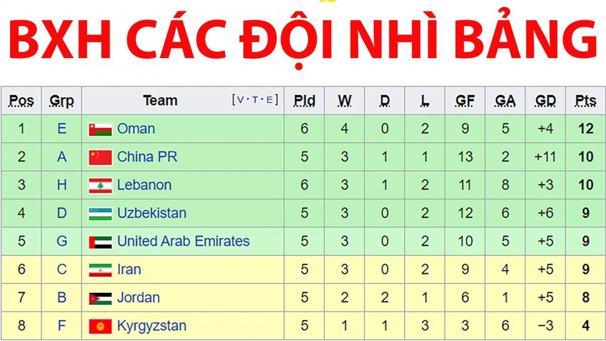 BXH các đội nhì bảng tại vòng loại World Cup 2022 khu vực châu Á mới nhất sau khi trừ kết quả với các đội đứng thứ 5 của mỗi bảng.