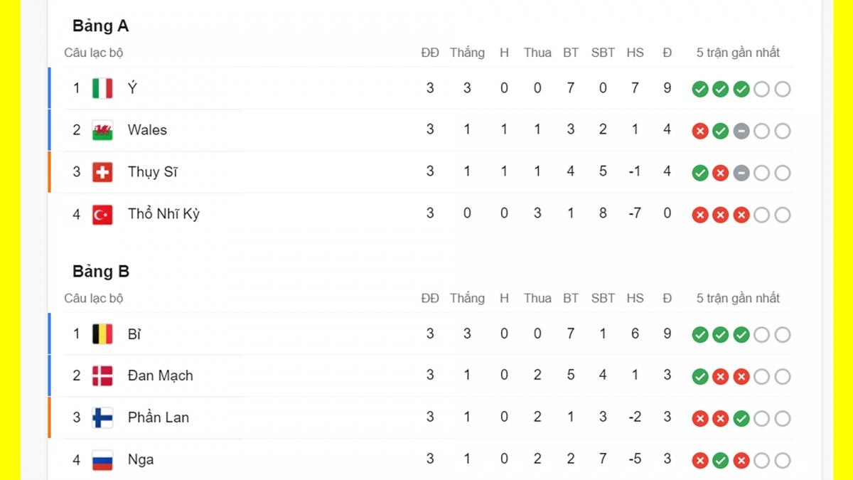 Italia, Wales, Thụy Sĩ, Bỉ và Đan Mạch là các đội của bảng A và B giành vé đi tiếp.