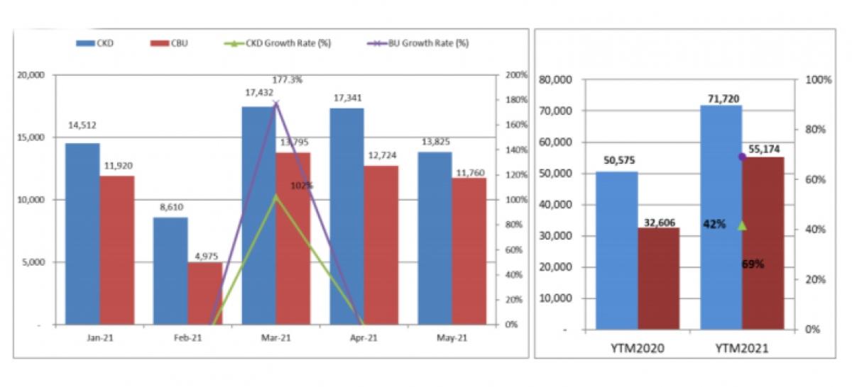 Biểu đồ so sánh doanh số năm 2020 và 2021 của toàn thị trường ô tô theo nguồn gốc.