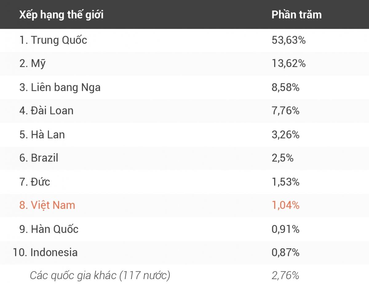 Xếp hạng của Việt Nam về nguồn tấn công DDoS trên toàn thế giới.