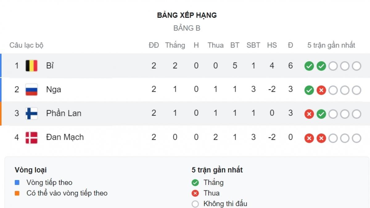 Bỉ toàn thắng sau 2 lượt trận.