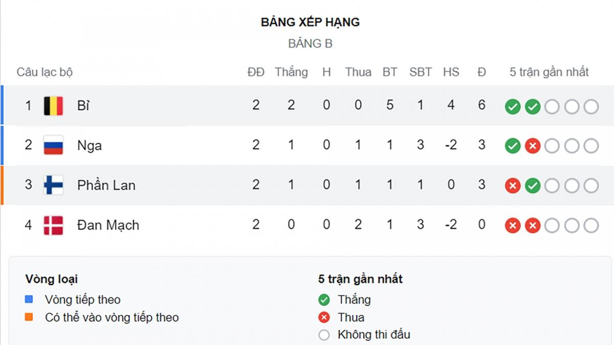 Bỉ đã giành vé sớm khi có 6 điểm/2 trận.