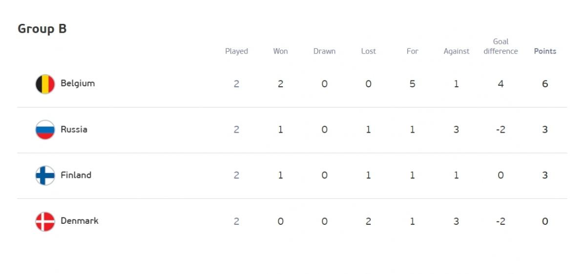 Cục diện bảng B trước lượt trận cuối. (Ảnh: UEFA)