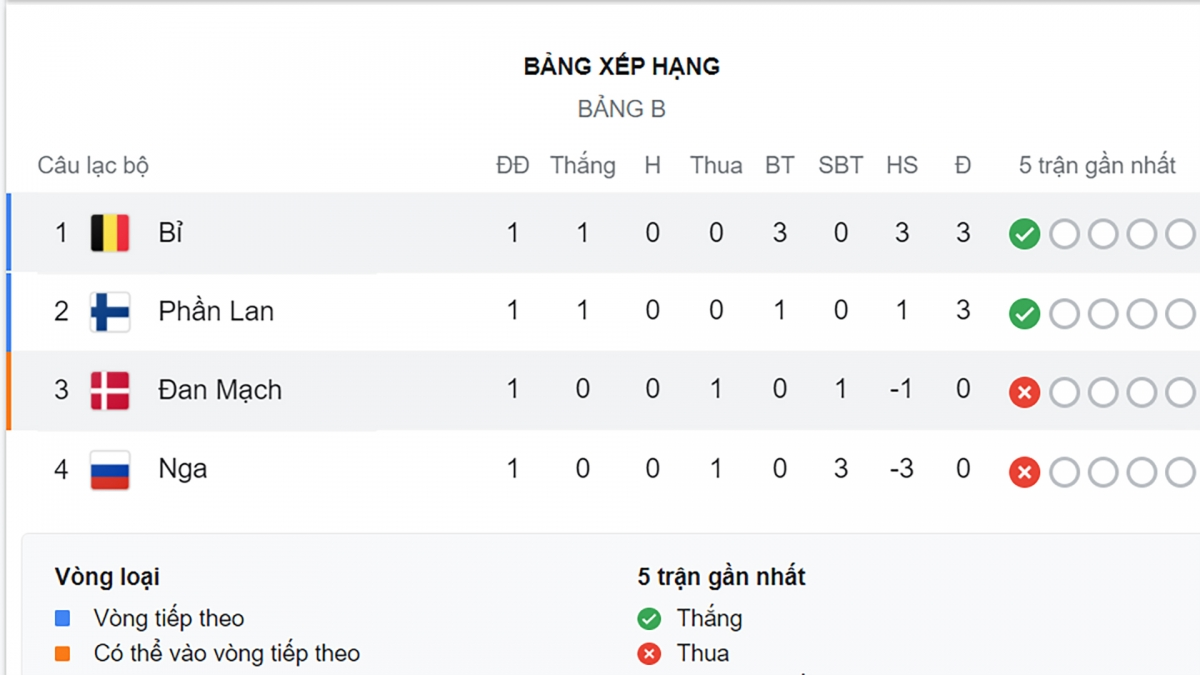 Bỉ tạm dẫn đầu bảng B.