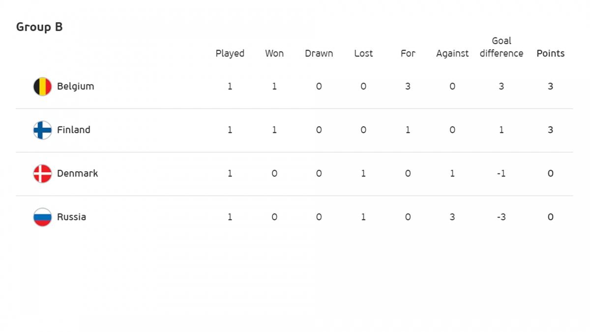 Bỉ đứng đầu bảng B.