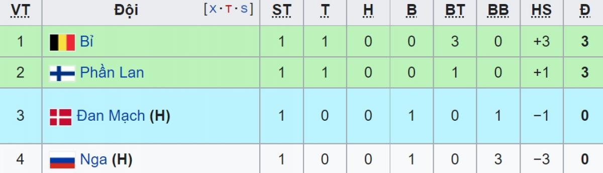 BXH tạm thời bảng B EURO 2021 sau lượt trận đầu tiên.