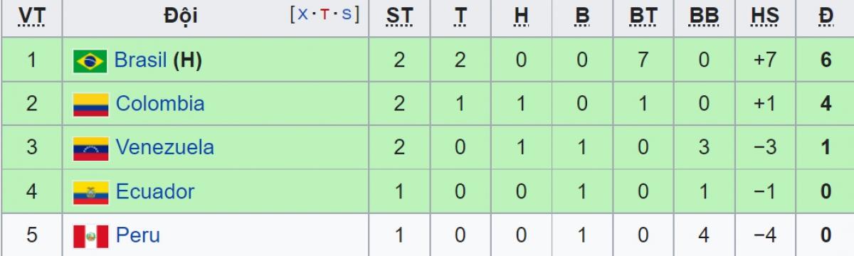 BXH Bảng B sau lượt trận thứ 2