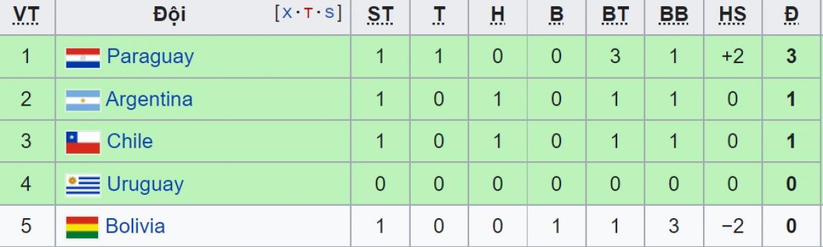 BXH Bảng A trước lượt trận thứ 2.